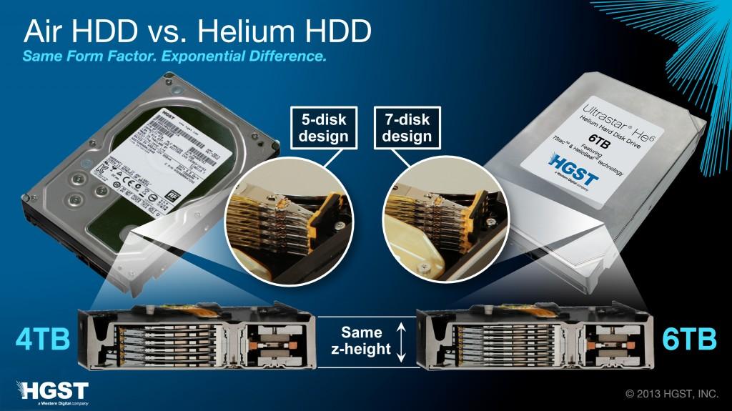 différence disque dur classique et hélium