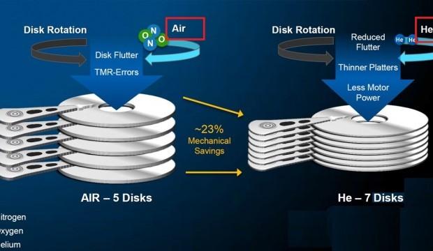 Fonctionnement du disque dur