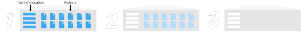 Schema des 3 types de formatage