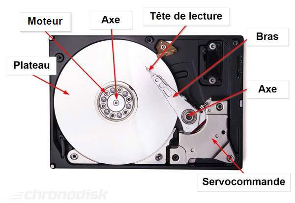 Schéma d'un disque dur